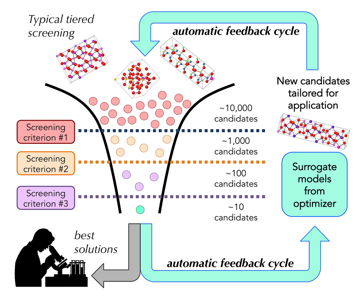 """The discovery of novel materials is driven by a screening cycle to identify promising candidates with materials properties suited for the application. Computed materials in MP's database can be filtered by applying selection criteria that increase the likelihood of successful synthesis in the lab. New results from synthesis and characterization in the lab are fed back into the """"screening funnel"""" to improve the list of materials candidates."""